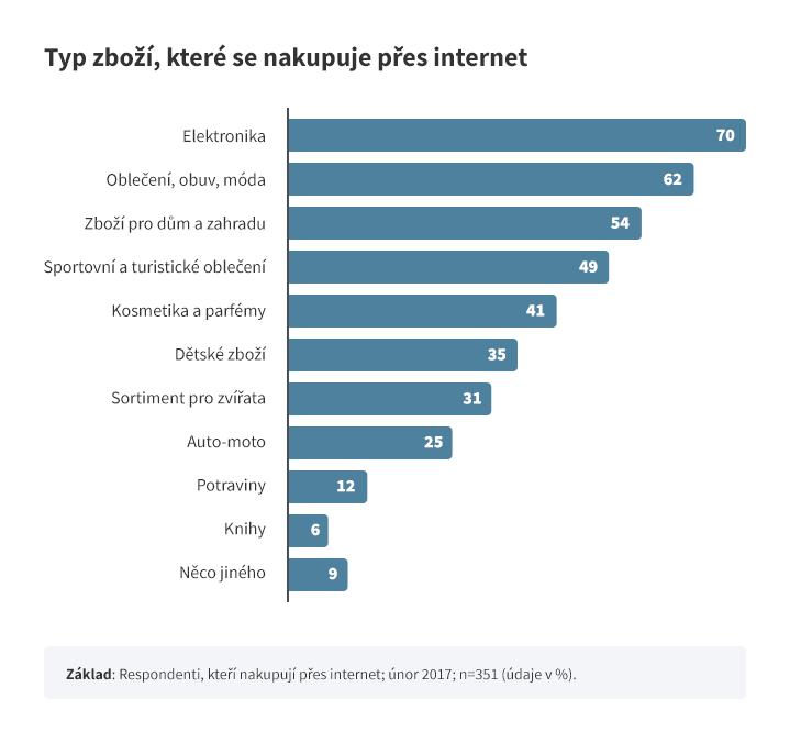 Nejprodávanější zboží na e-shopech - Výzkum agentury STEM/MARK