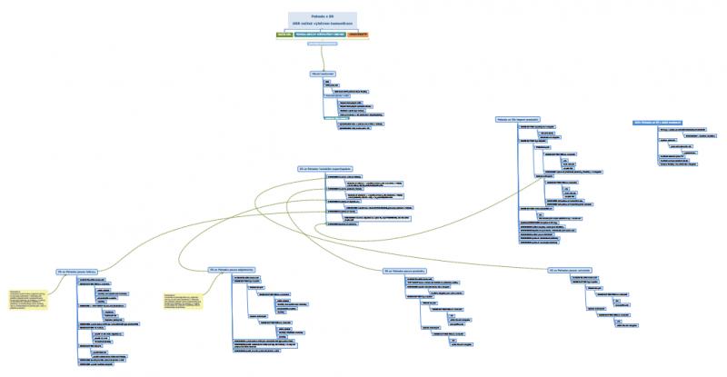 Rozsáhlé schéma napojení na účetní systém POHODA