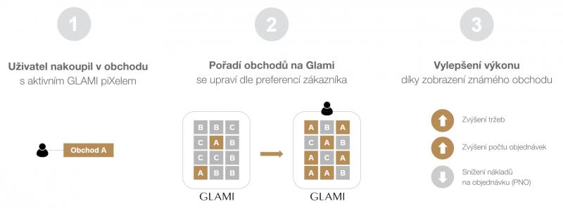 Co Glami piXel umí a co přinese