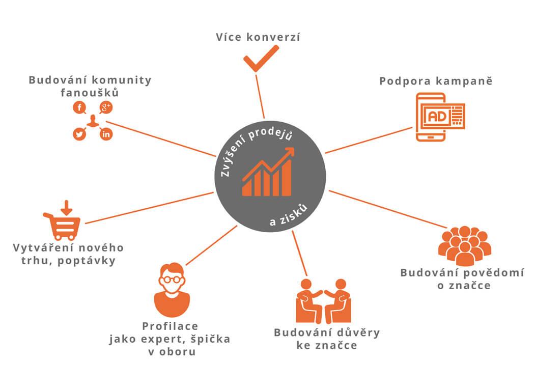 Graf cíle online obchodníků