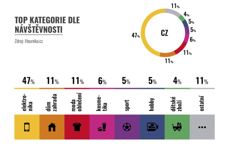 Kategorie-analýza návštěvnosti