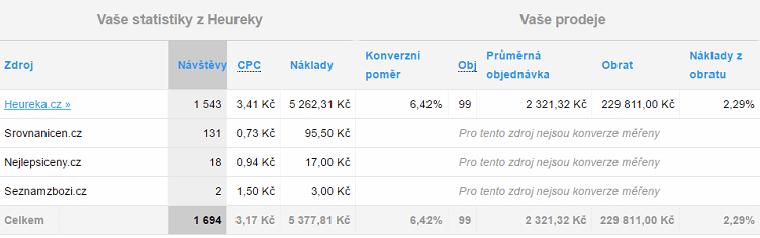 statistiky_heureka